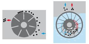 CVS engineering Compresseurs-Pompes à vide pour véhicules d'assainissement