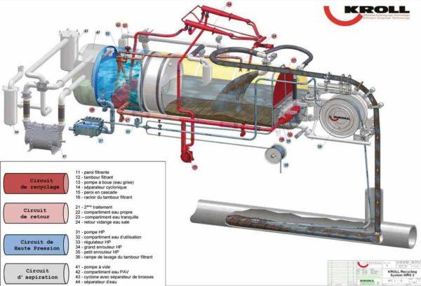 KROLL Système de recyclage KROLL WRS 1